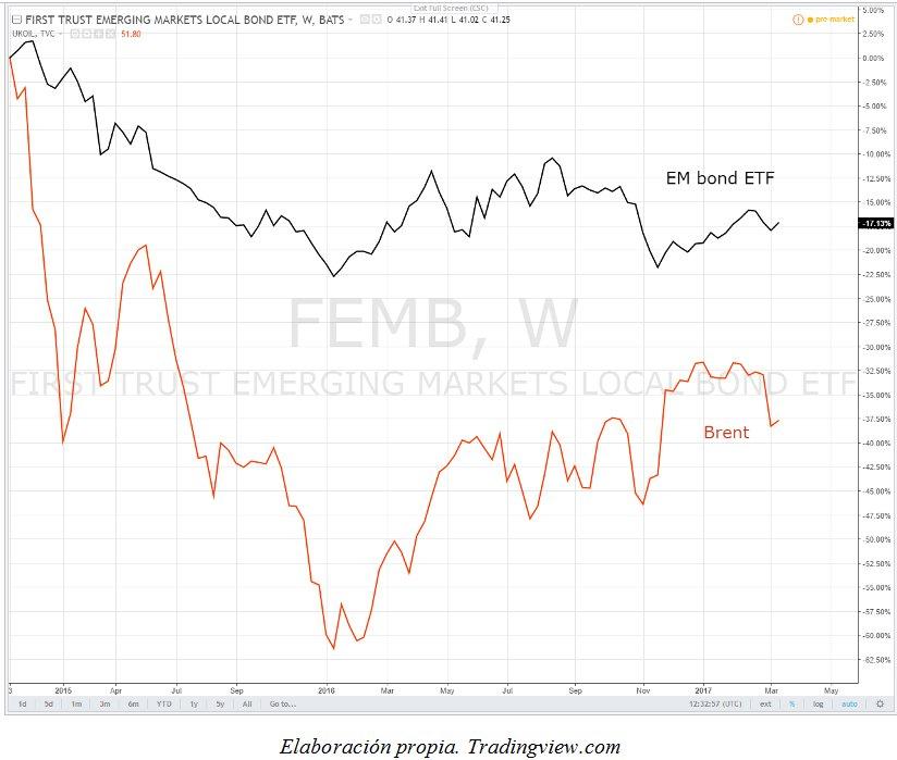 bonos emergentes y precio energético