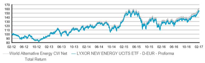 Rentabilidad Lyxor New Energy
