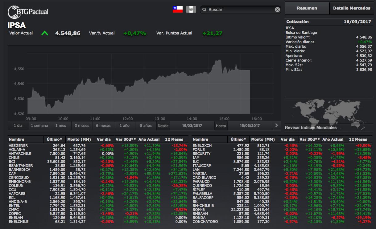 Plataformas de mercados en línea: BTG Pactual