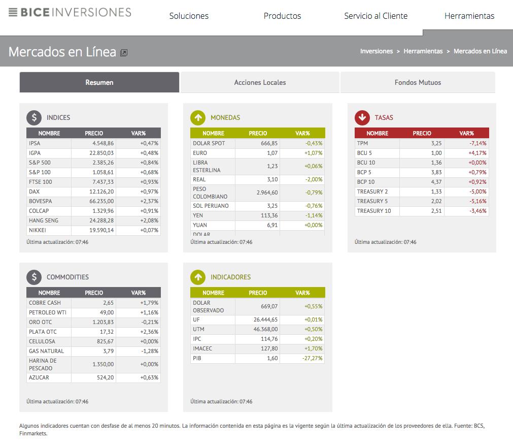 Plataformas de mercados en línea: BICE
