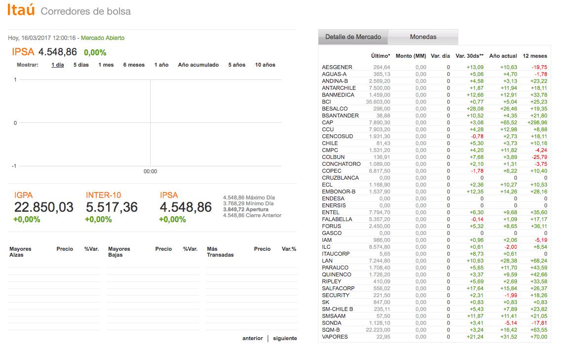 Plataformas de mercados en línea: Corpbanca Inversiones
