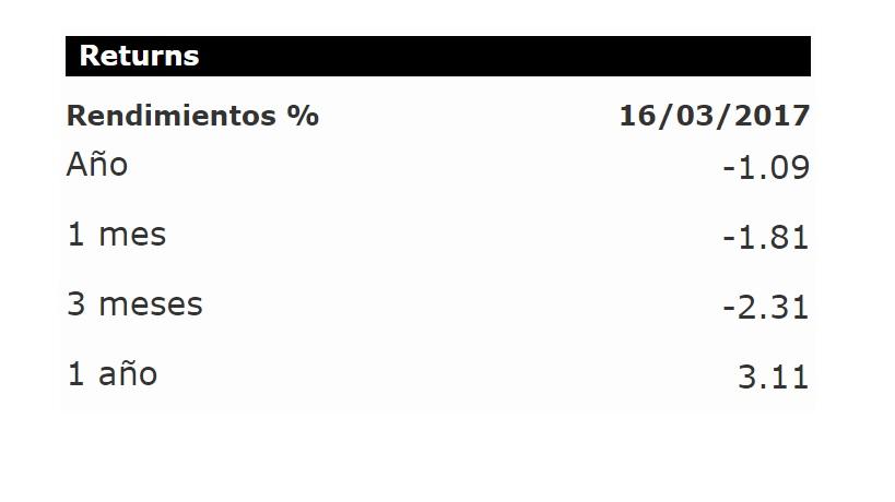 Mejores fondos de inversión 2017: CIBOLSA