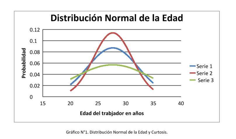 Riesgo distribucion normal edad