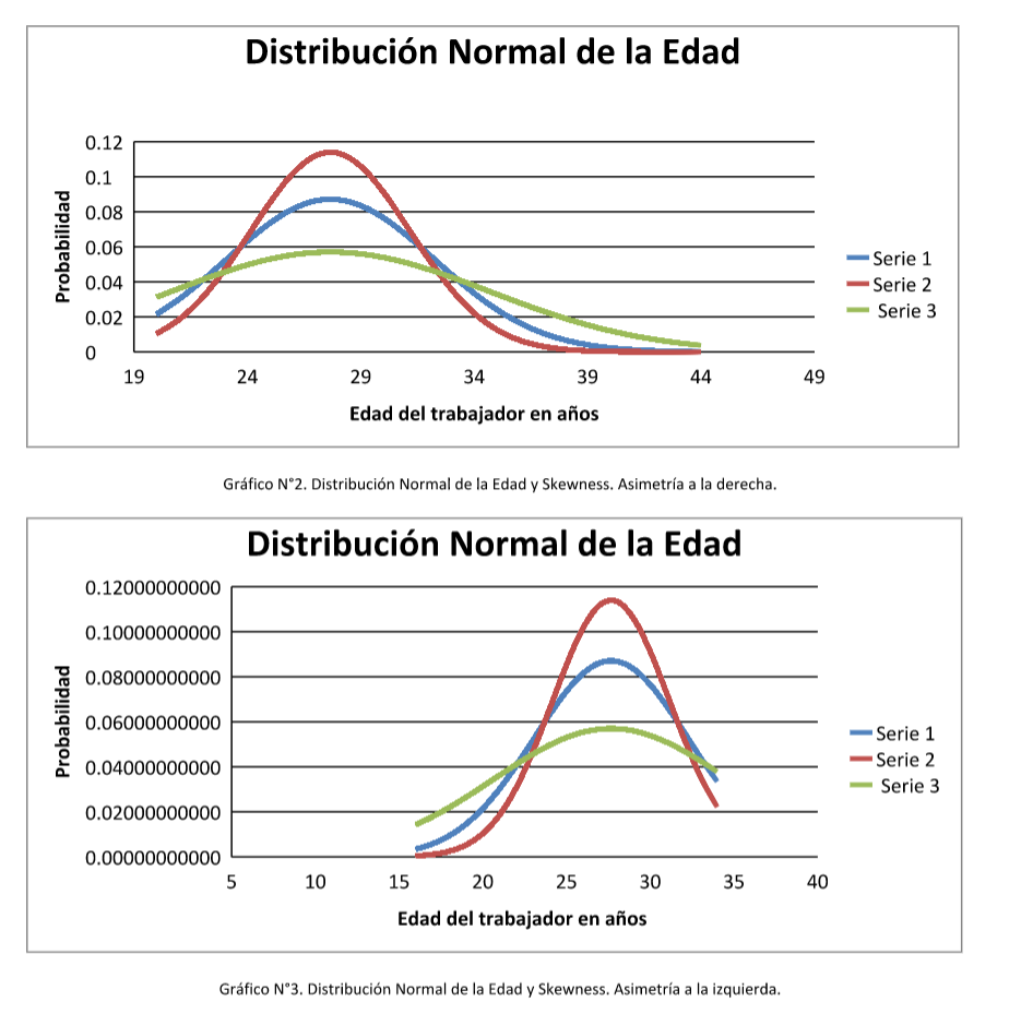 Distribución normal de edad y skewness