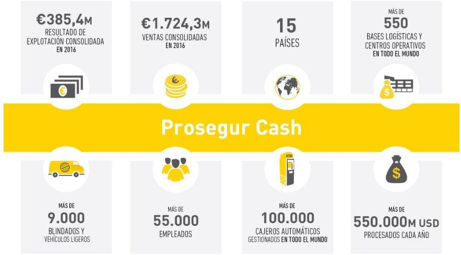 Datos relevantes Prosegur Cash