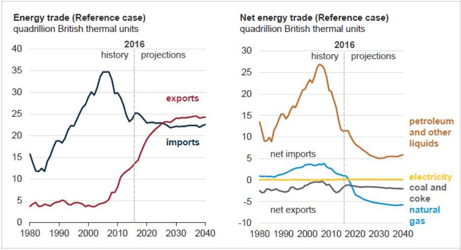 Balanza exterior energética estadounidense