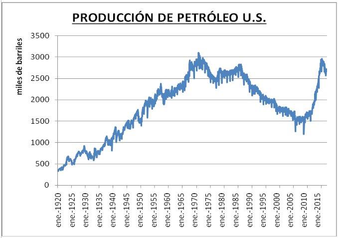 Producción petroleo estadounidense