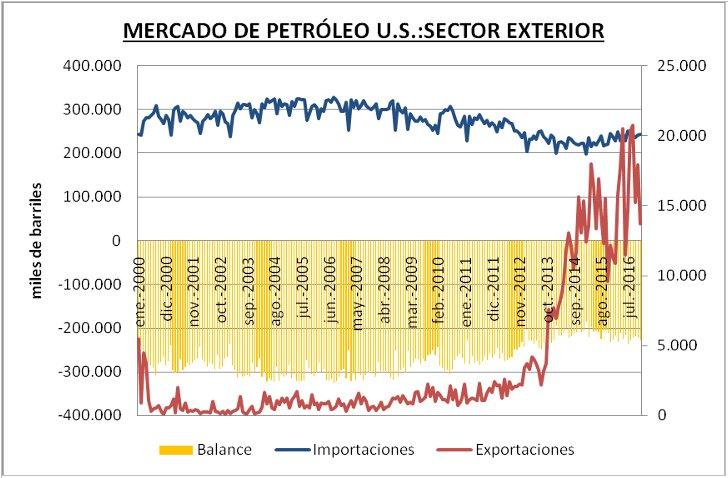 Mercado Petroleo Estados Unidos