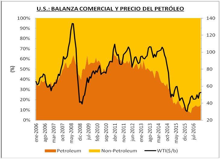 Balanza comercial y precio del petróleo