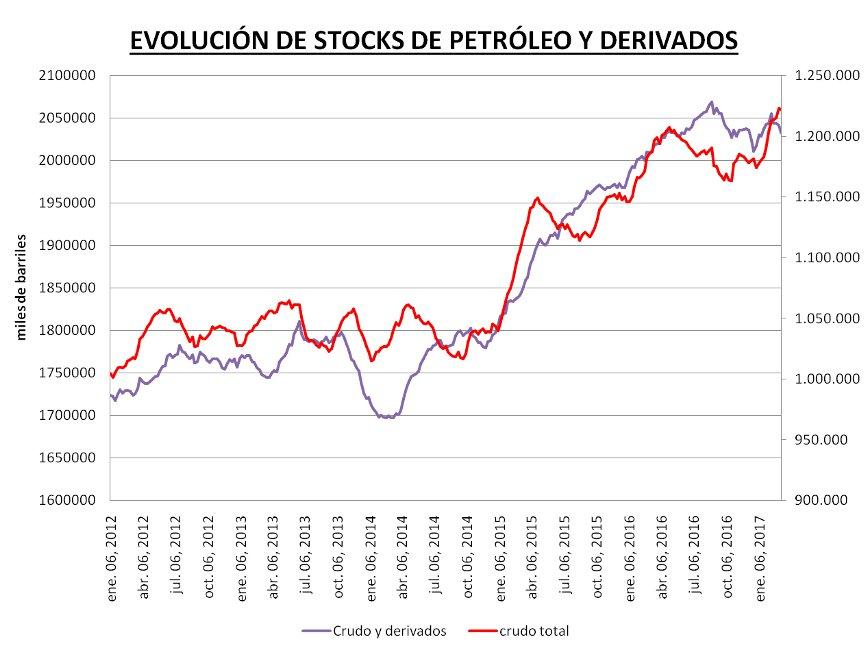 Evolución de stocks de petróleo y derivados