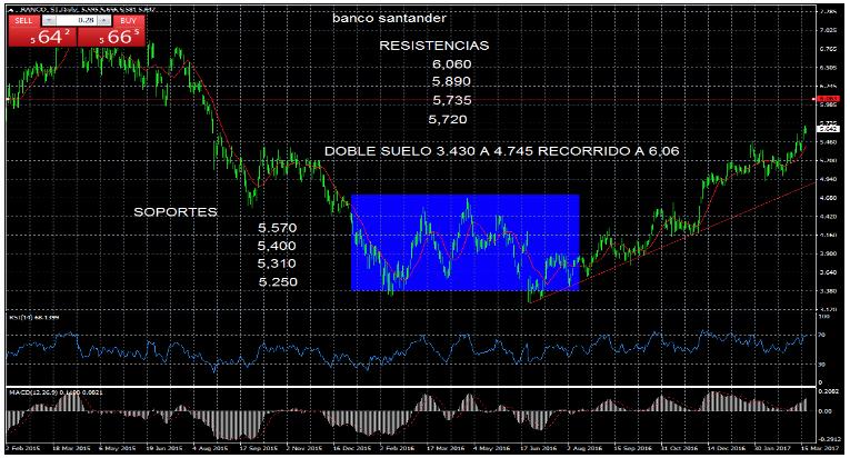 Banco Santander SAN 16 marzo 2017