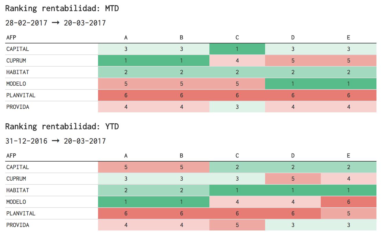 Rentabilidad y Ranking AFP Chile