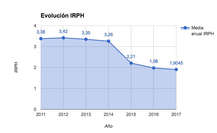 Evolución IRPH Media Anual