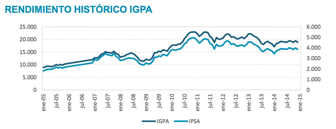 Que es el ipsa rendimiento historico igpa