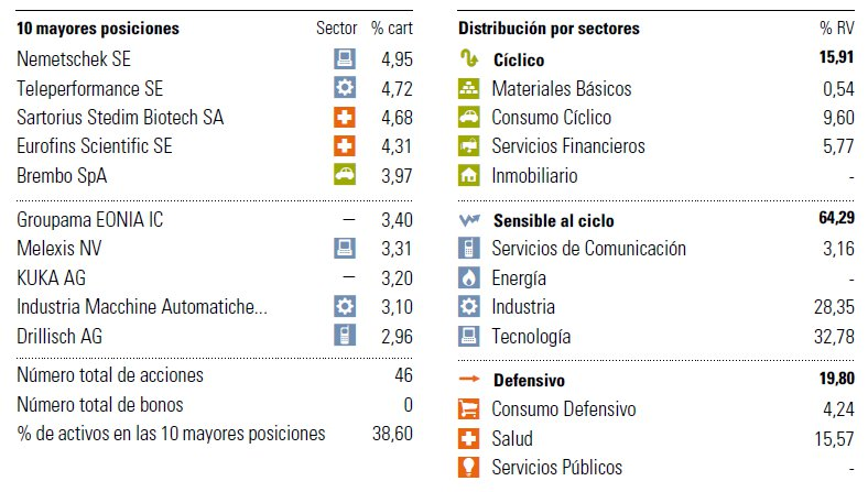 Posiciones Groupama avenir euro