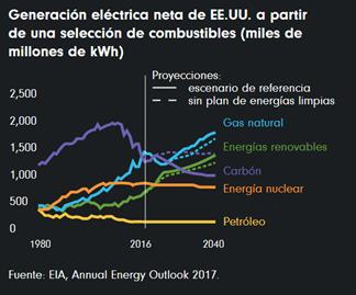 Generación eléctrica neta de EE.UU.