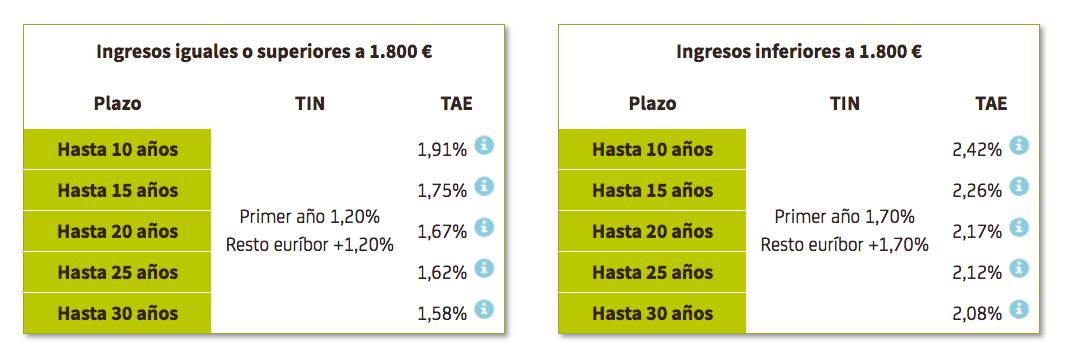Mejores Hipotecas A Tipo De Inter S Fijo 2017 Rankia