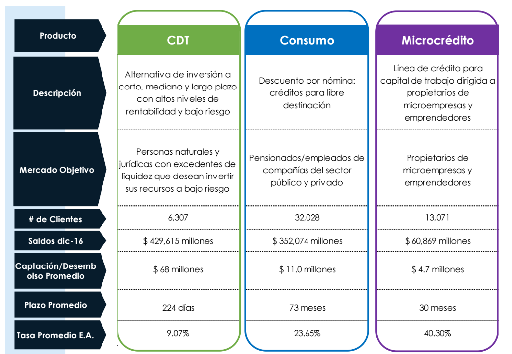 Credifinanciera: Productos