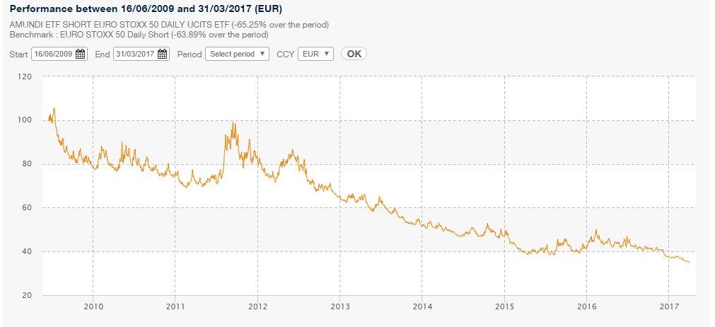 Amundi ETF Short Euro Stoxx 50