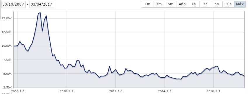 ProShares Short MSCI Emerging Markets