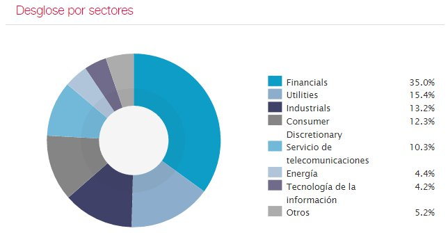 sectores ibex