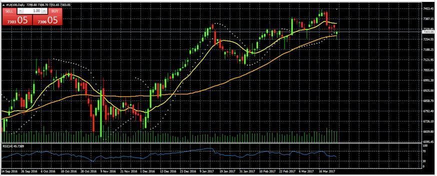 FTSE 100 estuvo las últimas 4 semanas con disminución de volumen