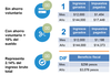 El ahorro voluntario tiene beneficios fiscales aprov%c3%a9chalos thumb