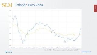 SLM inflación