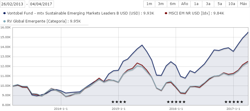 Rentabilidad Vontobel Emerging Markets