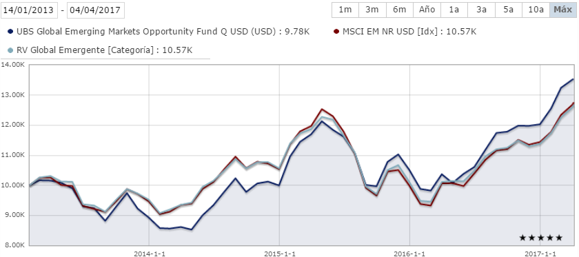 Rentabilidad UBS Emerging Markets