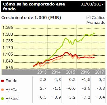 Caixabank Equilibrio Estándar rentabilidad