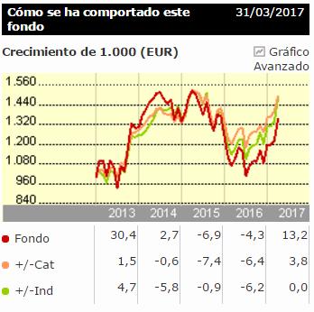 Bankia Bolsa Española rentabilidad
