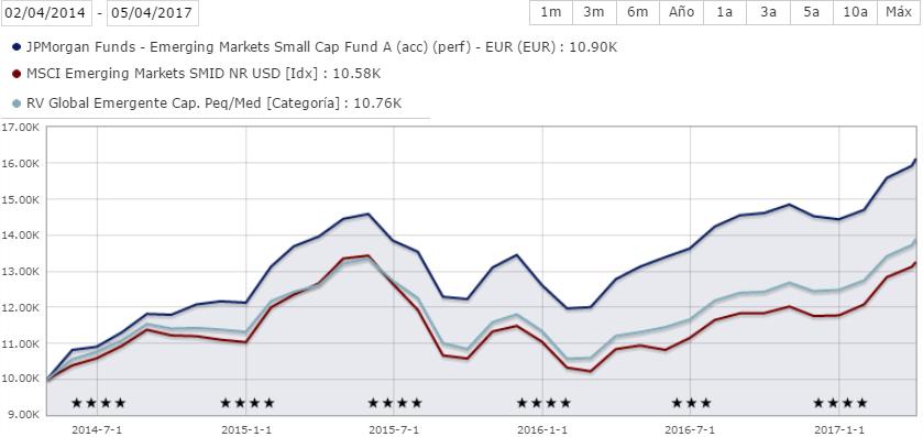 Rentabilidad JPMorgan Emerging Markets