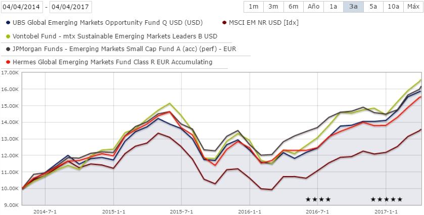 Comparativa rentabilidades fondos emergentes