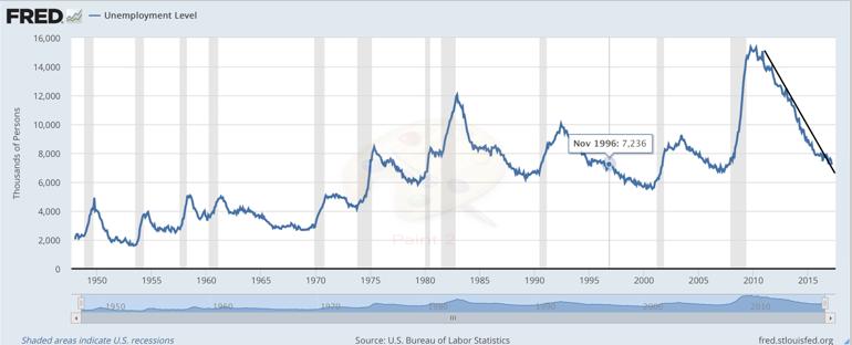 ratio de desempleo