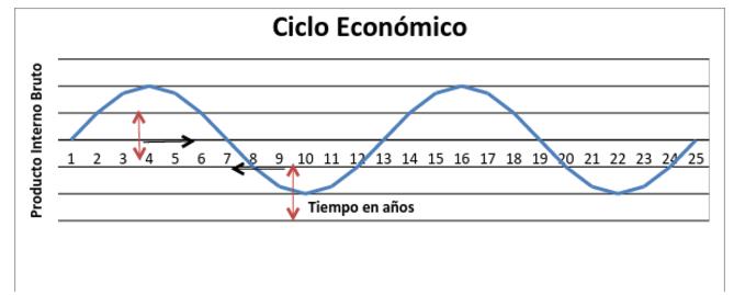 Grafico 1. Ciclo sin tendencia.