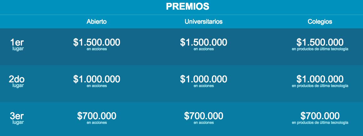 ¿Cómo funciona el concurso de CCI de la Bolsa de Santiago?