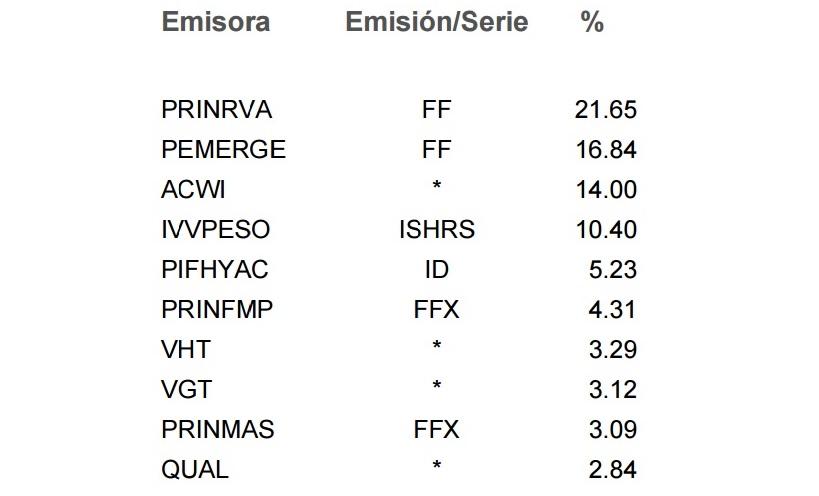 PRINCLS3, FONDO DE FONDOS, RANKIA