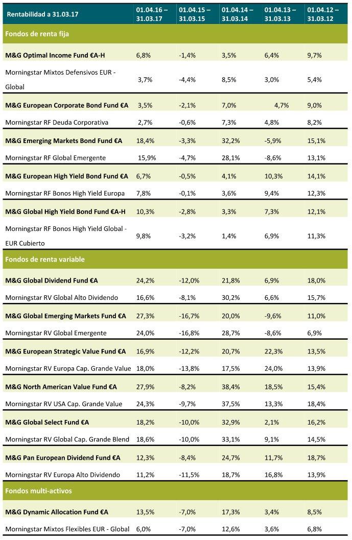 M&G Fondos rentabilidad