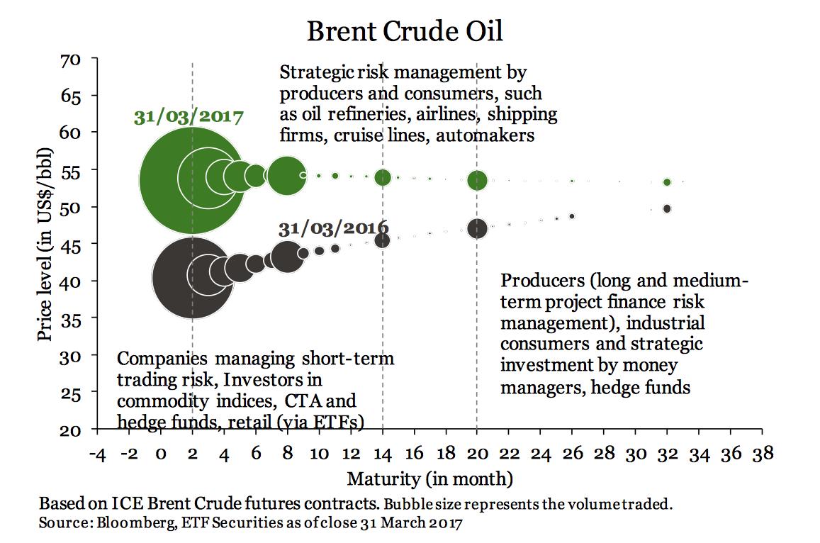 curva de futuros del petróleo