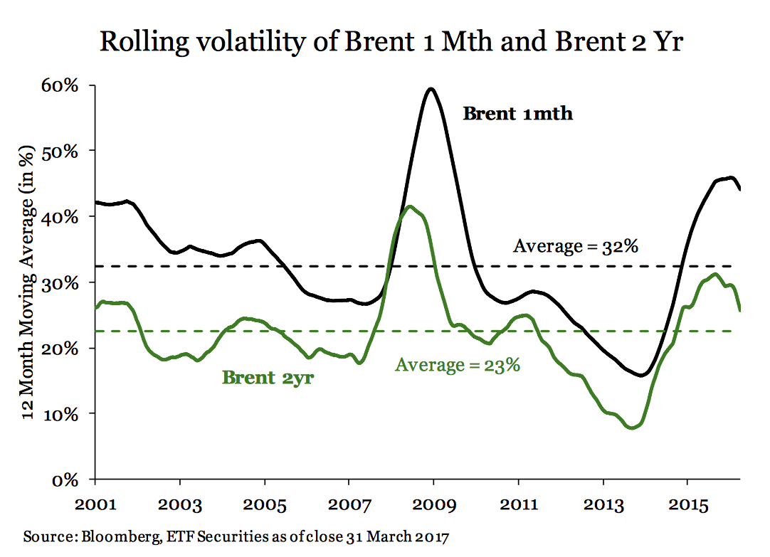 volatilidad futuros petroleo