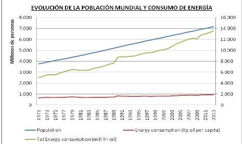 Evolución población mundial y consumo de energia