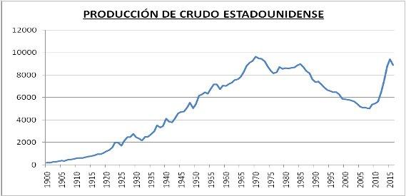 Producción de crudo estadounidense