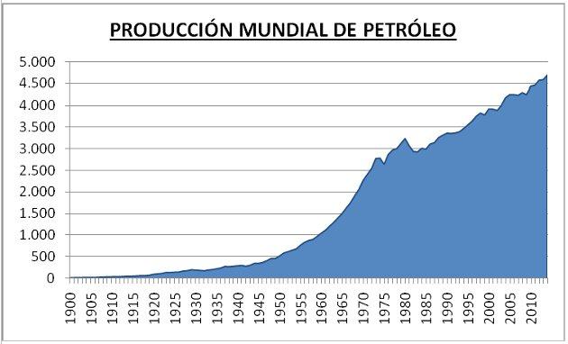 Producción mundial de petróleo