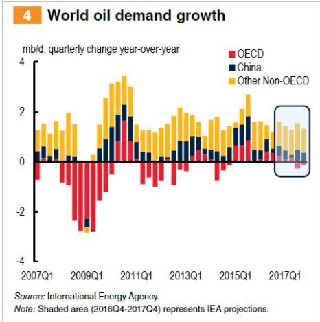 Crecimiento demanda de petróleo