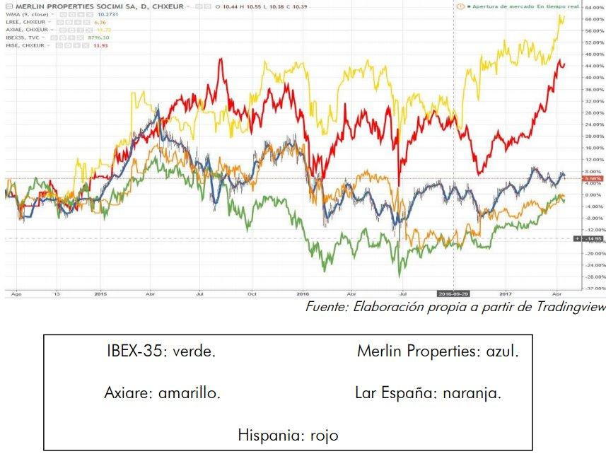 Evolución de las Socimis españolas