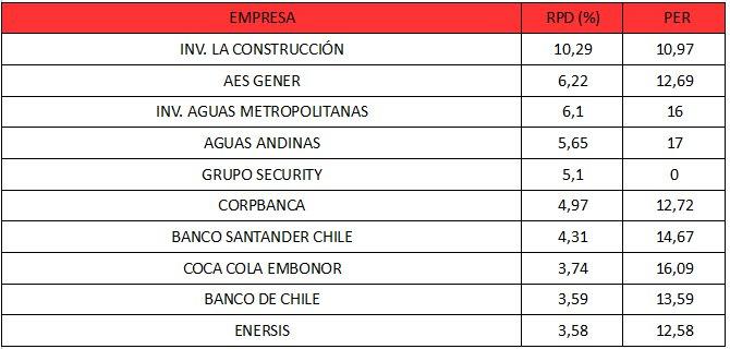 Top 10 empresas IPSA