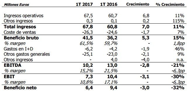 Resultados Financieros Rovi