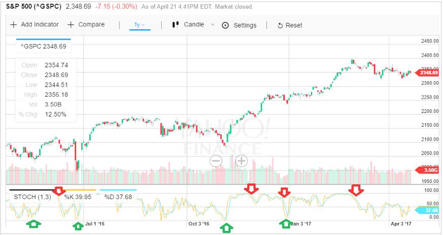 Stochastic Oscillator aplicado al S&P 500 2016.