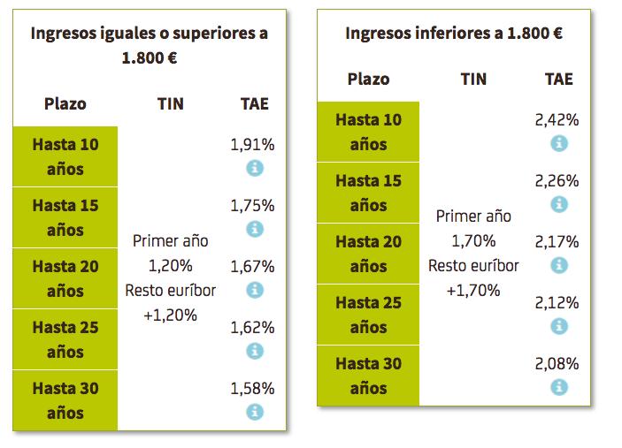 Hipoteca Bankia sin comisiones